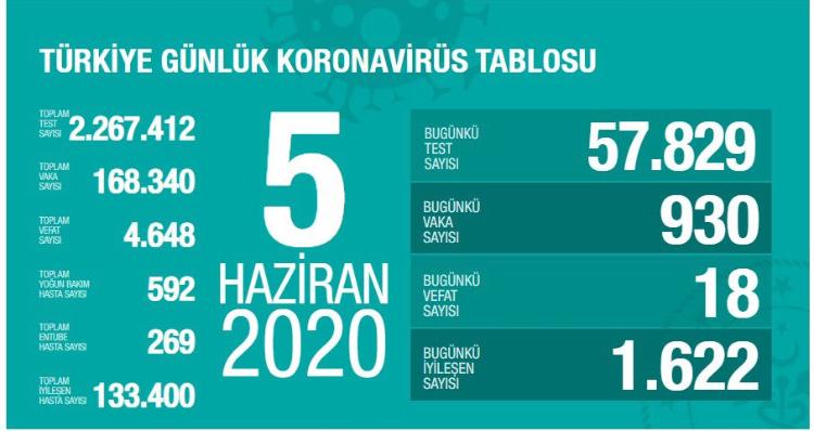 Türkiyede  Günlük Koronavirüs Tablosu