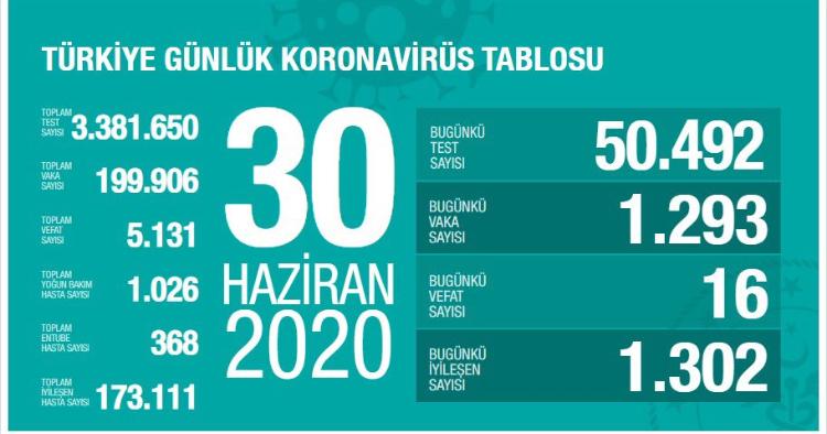 Koronavirüs Yeni Vaka Sayısı Düşmüyor!!!
