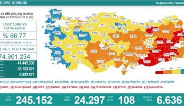 Son 24 saatte korona virüsten 108 kişi hayatını kaybetti. 24 bin 297 yeni vaka var